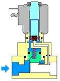 (2) Model B2 - DN10 PN50/80_